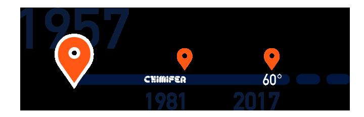 chimifer-ferramenta-attivita